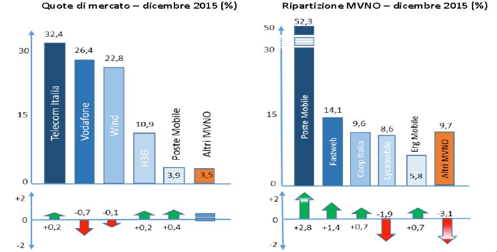 Graphique : MVNO Part de marché à 8 %; croissance presque entièrement « virtuelle »