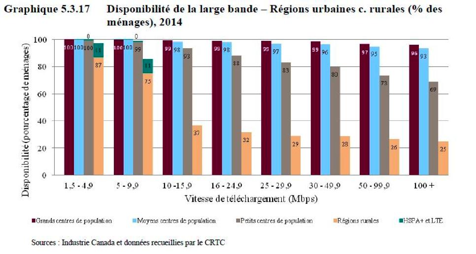 Graphique : Accès à des services Internet selon la vitesse dans les régions urbaines et les régions rurales