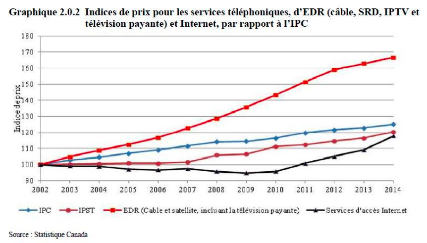 Graphique : Indices de prix pour les services téléphoniques, d'EDR (câble, SRD, IPTV et télévision payante) et Internet, par rapport à l'IPC