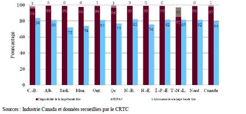 Graphique : Disponibilité de la large bande c. abonnements à la large bande, par province et territoire, 2014